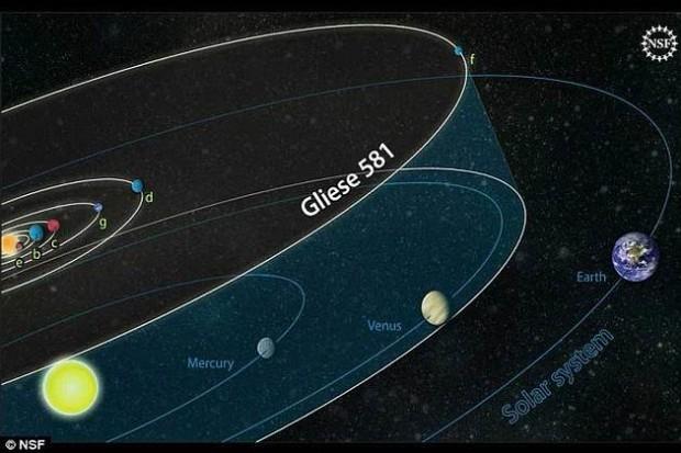 Comparación entre nuestro sistema planetario y el de Gliese 581d.