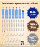 dosis letales de algunos productos cotidianos