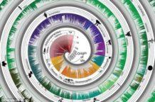 el arbol de la vida reinventado la linea de tiempo evolutiva luce como una paleta gigante