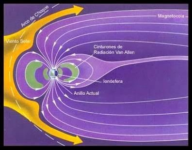Cosmoclimatología, una teoría alternativa para el cambio climático