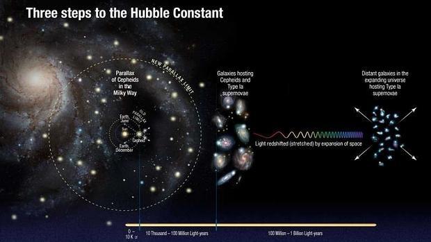 Un equipo de astrónomos de la NASA, utilizando el telescopio espacial Hubble, acaba de descubrir que el Universo se está expandiendo más deprisa de lo que se pensaba.