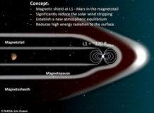 los cientificos tienen como objetivo construir un escudo magnetico artificial alrededor de marte para que sea habitable de nuevo