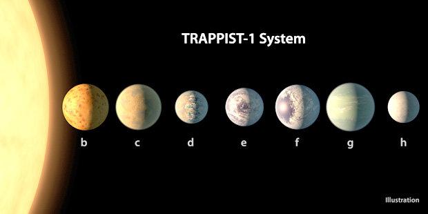 EL SISTEMA ESTELAR TRAPPIST-1 PODRIA SER NIBIRU