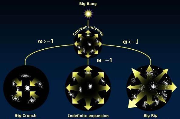El 68% del universo no puede existir.