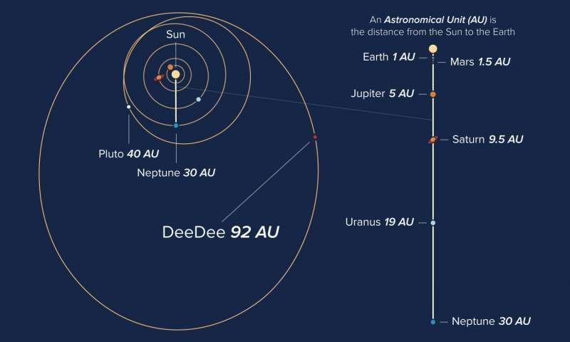 Revelan detalles de «DeeDee» el nuevo planeta del Sistema Solar