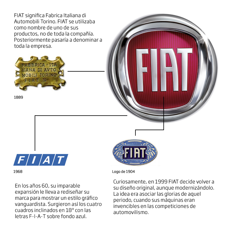 fiat-logo_historia.jpg