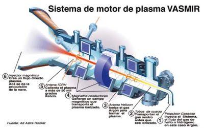 Prueban un nuevo motor de plasma que puede propulsar naves espaciales dentro y fuera de la atmósfera