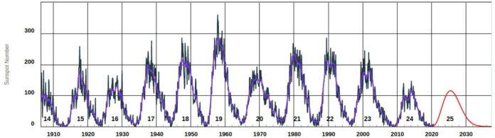 cientificos confirman el comienzo de un nuevo ciclo solar