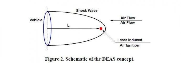 Naves hipersónicas envueltas en plasma inducido por energía, estarían siendo desarrolladas por el Departamento de Defensa de EE. UU.