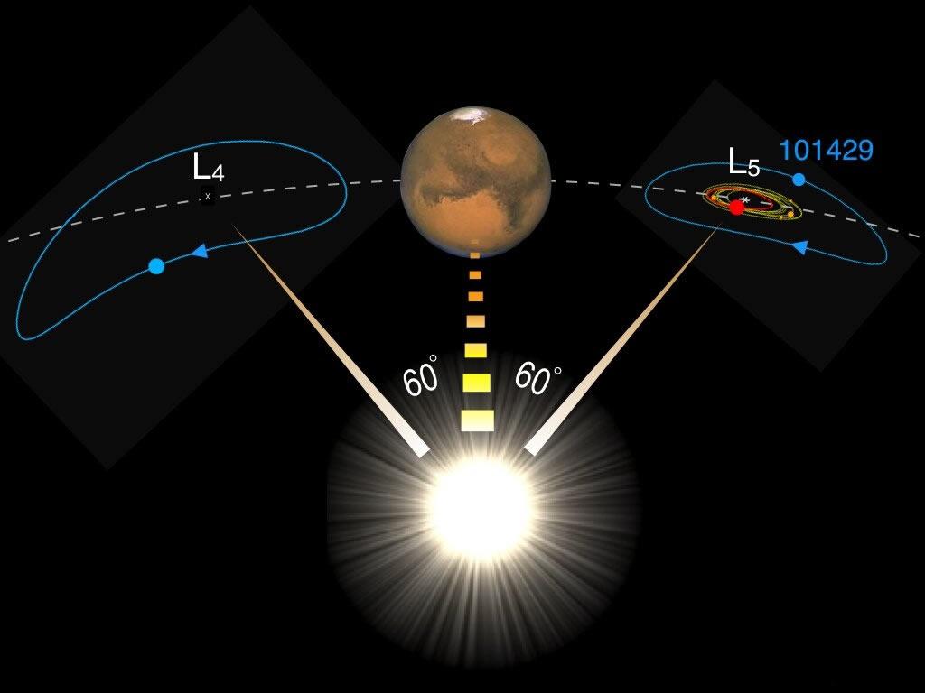 potencial fragmento rocoso de la luna es detectado orbitando marte como llego alli